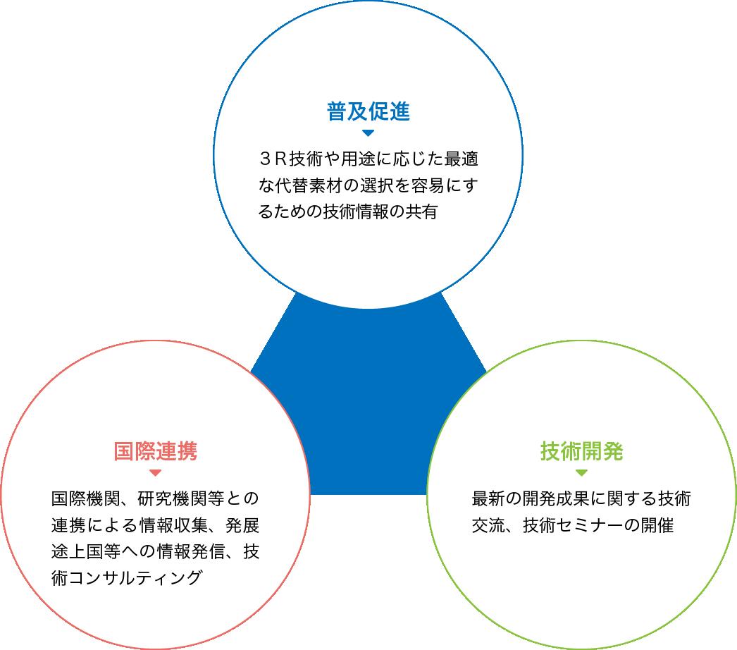 普及促進策 技術開発 国際連携